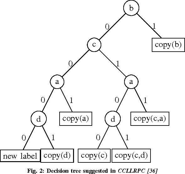 Figure 2 for A New Parallel Algorithm for Two-Pass Connected Component Labeling
