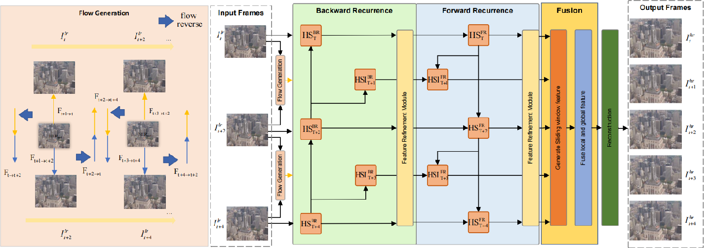 Figure 2 for Optical-Flow-Reuse-Based Bidirectional Recurrent Network for Space-Time Video Super-Resolution