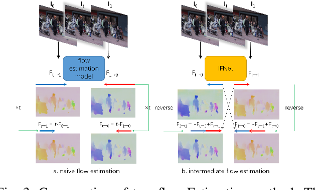 Figure 3 for Optical-Flow-Reuse-Based Bidirectional Recurrent Network for Space-Time Video Super-Resolution