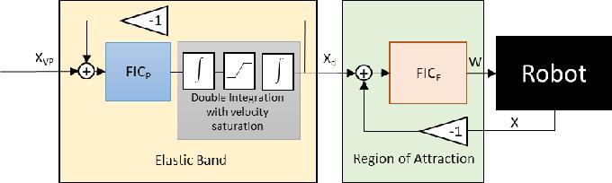 Figure 1 for A Passive Navigation Planning Algorithm for Collision-free Control of Mobile Robots