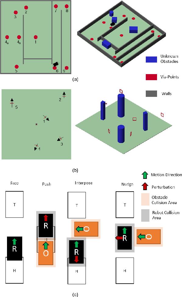 Figure 3 for A Passive Navigation Planning Algorithm for Collision-free Control of Mobile Robots