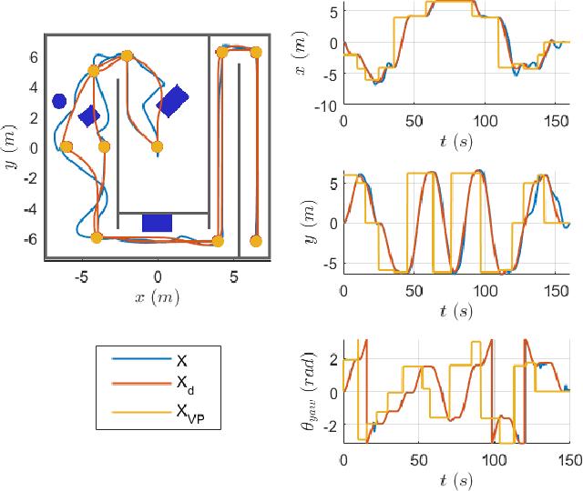 Figure 4 for A Passive Navigation Planning Algorithm for Collision-free Control of Mobile Robots