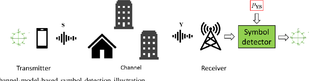 Figure 1 for Data-Driven Symbol Detection via Model-Based Machine Learning