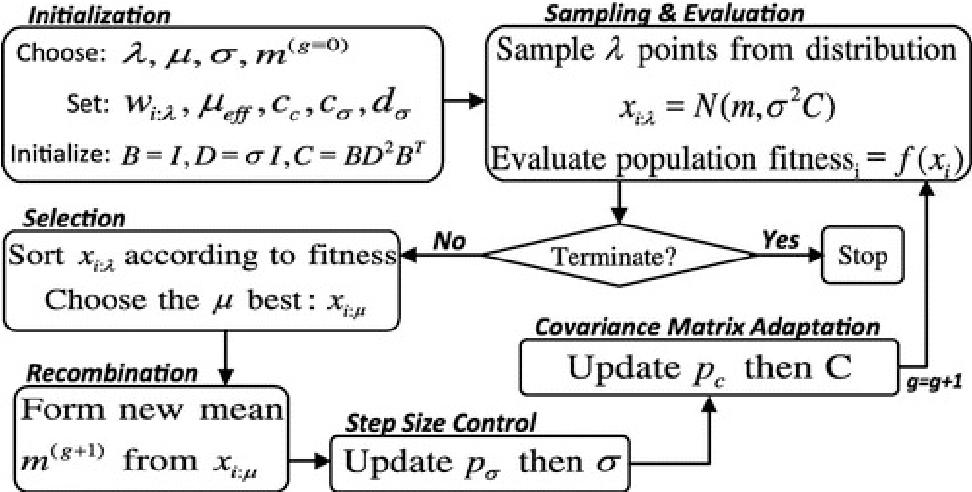 Figure 3 for Evaluation Function Approximation for Scrabble