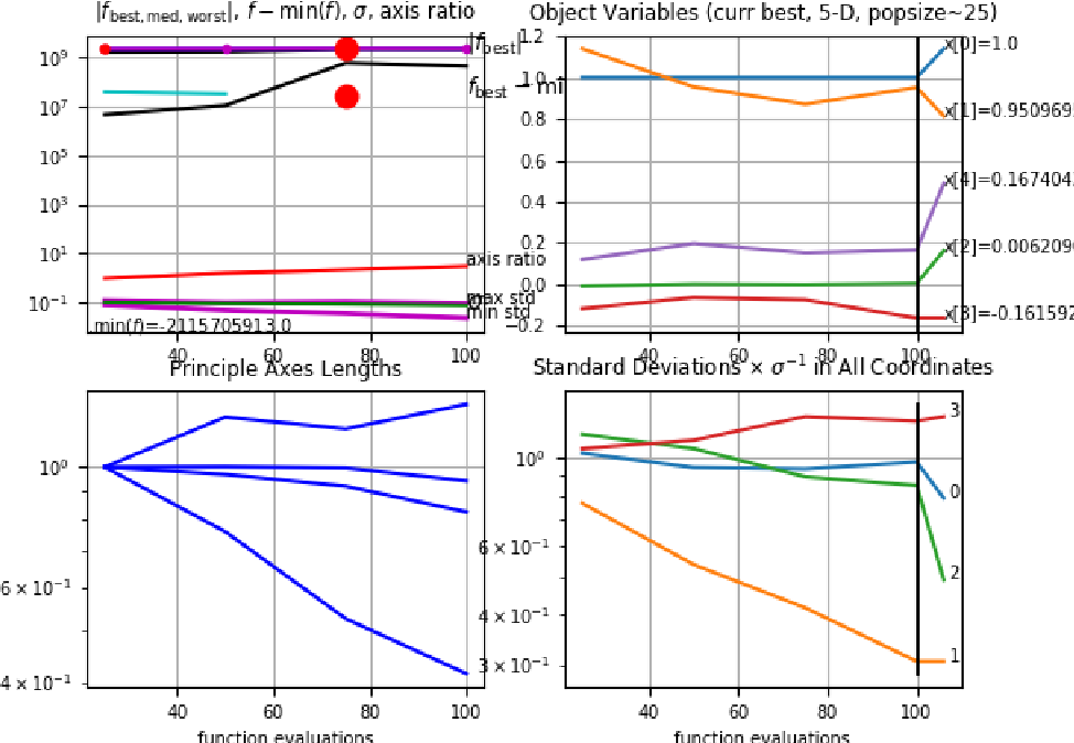 Figure 4 for Evaluation Function Approximation for Scrabble