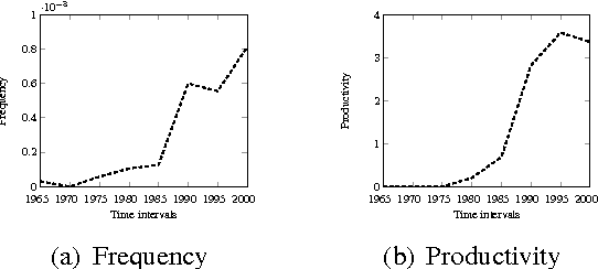 Figure 4 from brave new world uncovering topical dynamics in the figure 2 ccuart Gallery