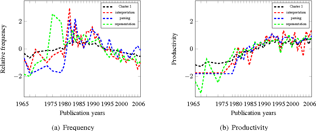 Figure 4 from brave new world uncovering topical dynamics in the figure 4 ccuart Gallery