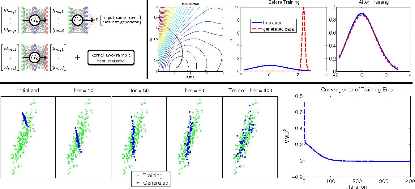 Figure 1 for Training generative neural networks via Maximum Mean Discrepancy optimization