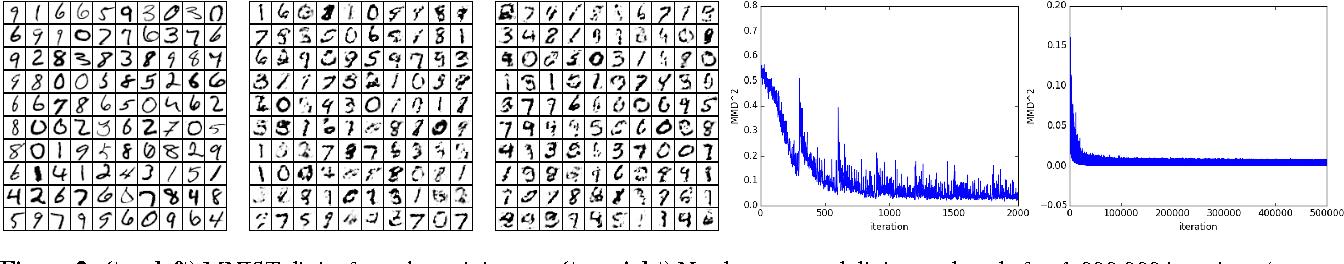 Figure 2 for Training generative neural networks via Maximum Mean Discrepancy optimization
