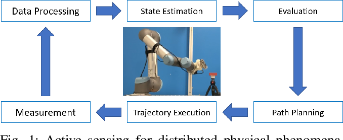 Figure 1 for Information-Collection in Robotic Process Monitoring: An Active Perception Approach