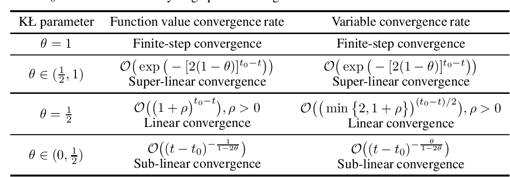 Figure 1 for Proximal Gradient Descent-Ascent: Variable Convergence under KŁ Geometry