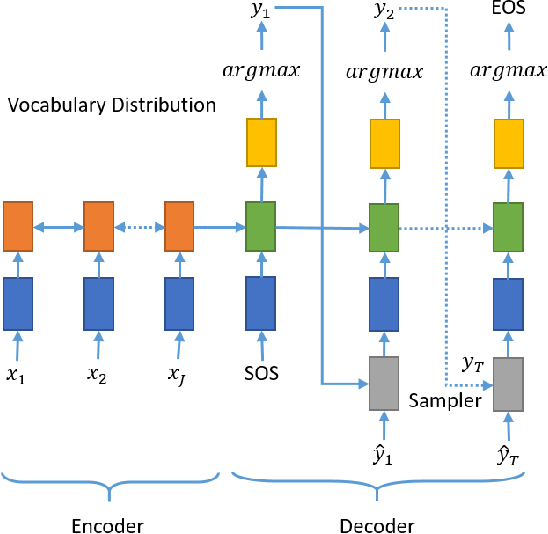 Figure 2 for Neural Abstractive Text Summarization with Sequence-to-Sequence Models