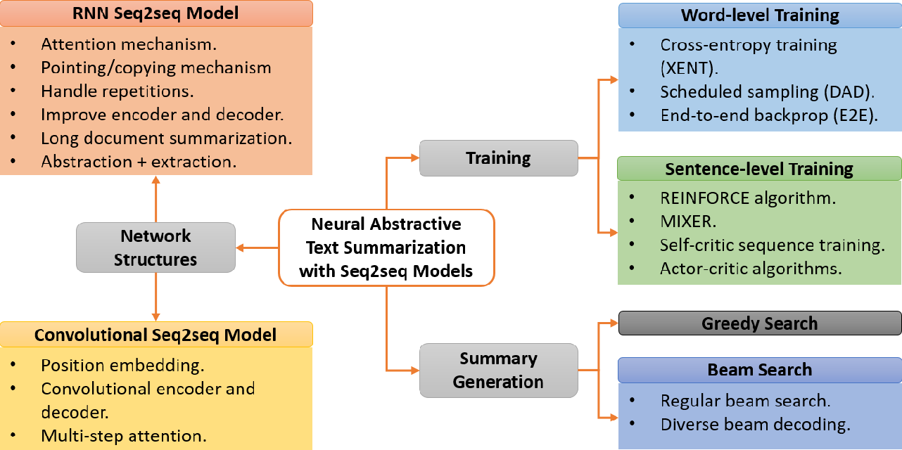 Figure 1 for Neural Abstractive Text Summarization with Sequence-to-Sequence Models