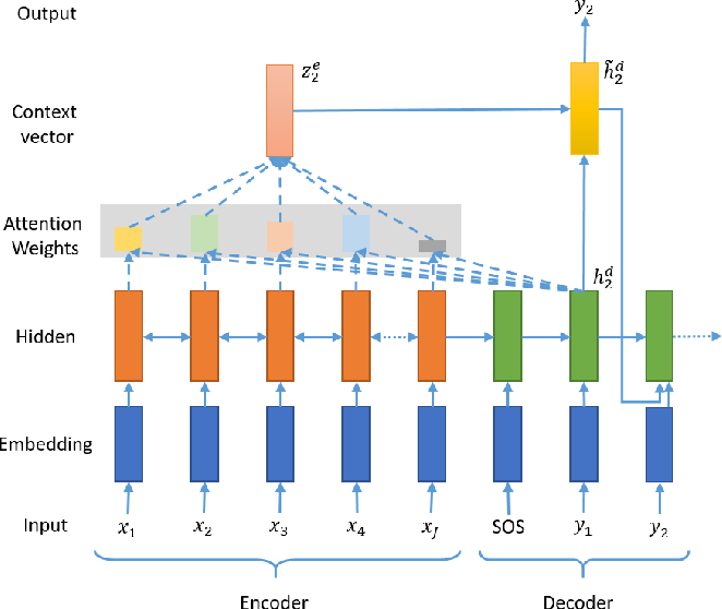 Figure 4 for Neural Abstractive Text Summarization with Sequence-to-Sequence Models