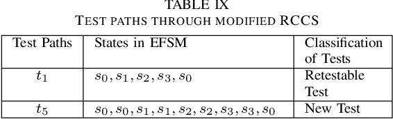 table IX