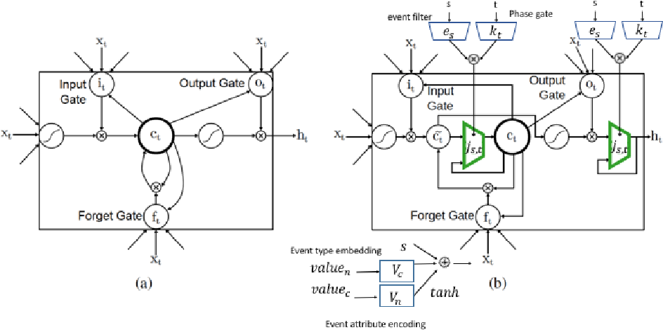 Figure 3 for Learning the Joint Representation of Heterogeneous Temporal Events for Clinical Endpoint Prediction