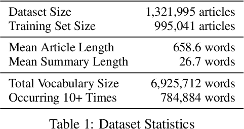 Figure 2 for Newsroom: A Dataset of 1.3 Million Summaries with Diverse Extractive Strategies