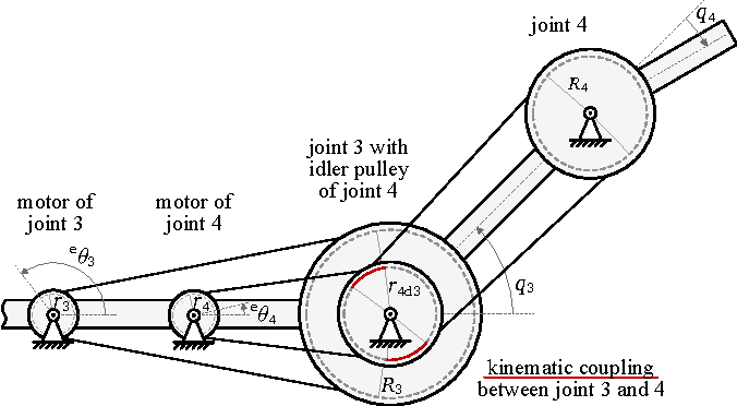 Figure 5 from Design and dynamics model of a lightweight series ...