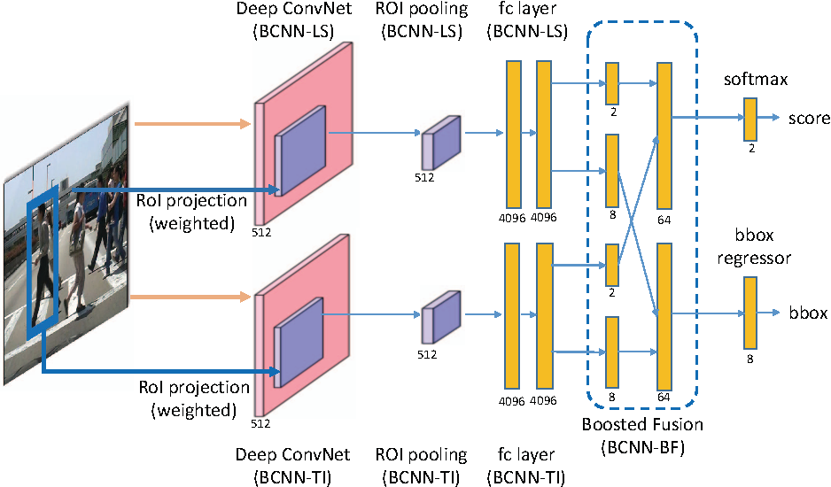 Figure 6 from Boosted Convolutional Neural Networks (BCNN) for