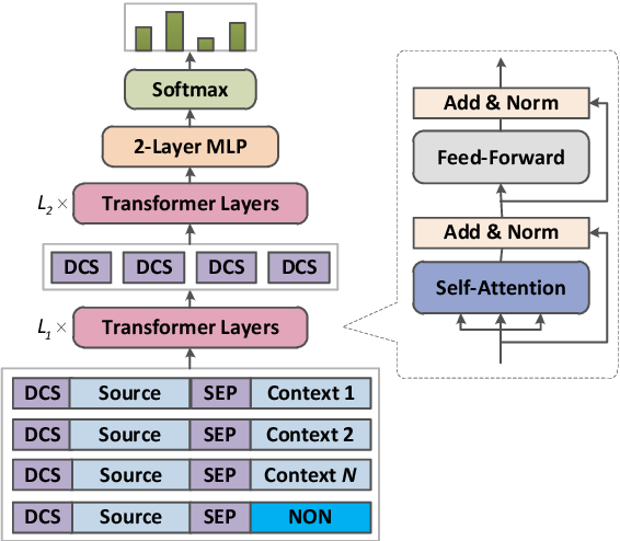 Figure 2 for Dynamic Context Selection for Document-level Neural Machine Translation via Reinforcement Learning