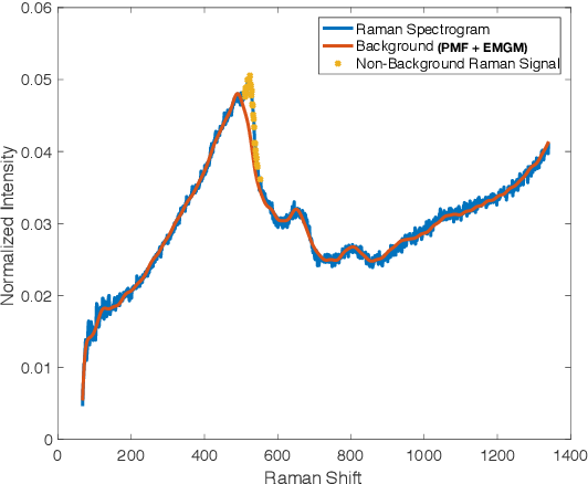 Figure 1 for Exponentially-Modified Gaussian Mixture Model: Applications in Spectroscopy