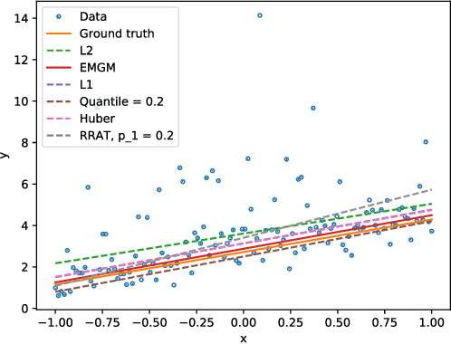 Figure 3 for Exponentially-Modified Gaussian Mixture Model: Applications in Spectroscopy