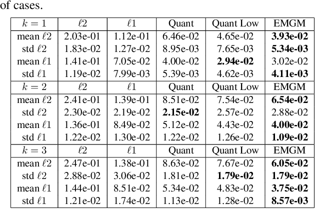 Figure 4 for Exponentially-Modified Gaussian Mixture Model: Applications in Spectroscopy
