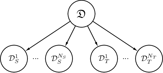 Figure 1 for Adversarial target-invariant representation learning for domain generalization