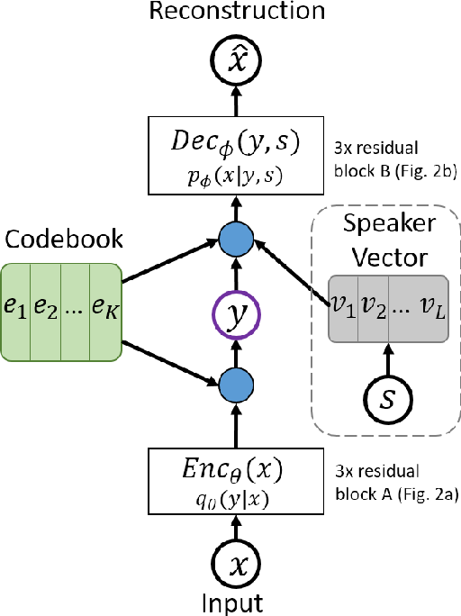 Figure 1 for Speech-to-speech Translation between Untranscribed Unknown Languages