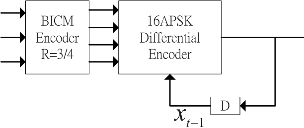 Figure 4 from Differential encoding of 16APSK for BICM-ID