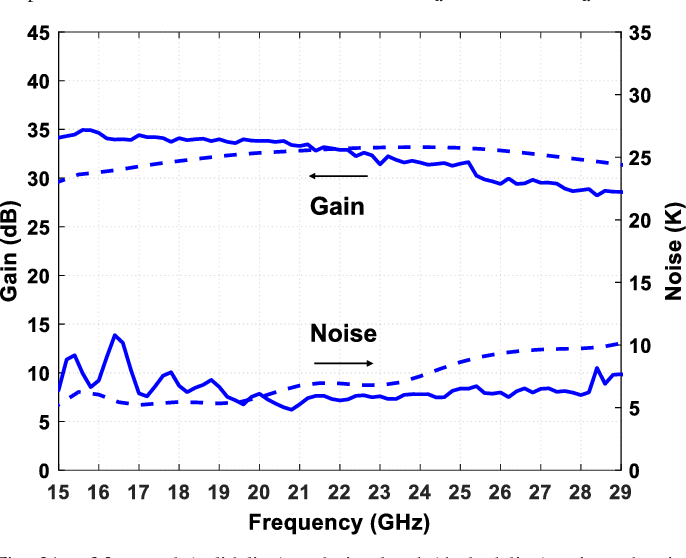 Figure 21 from 0 3–14 and 16–28 GHz Wide-Bandwidth Cryogenic