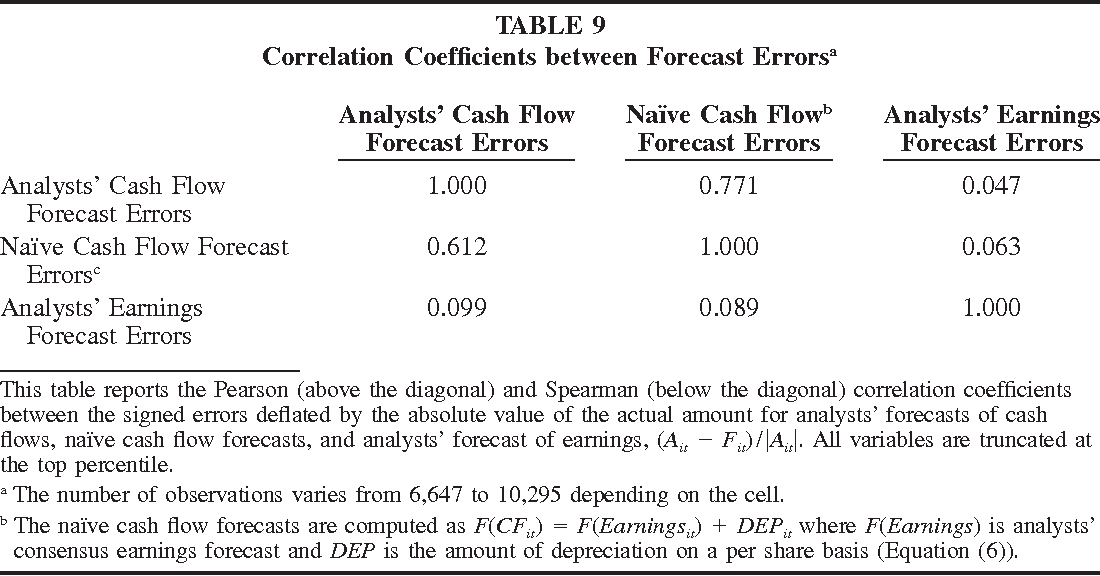 the quality of analysts cash flow forecasts semantic scholar