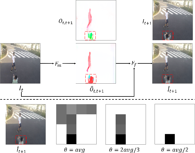Figure 1 for Video Anomaly Detection By The Duality Of Normality-Granted Optical Flow