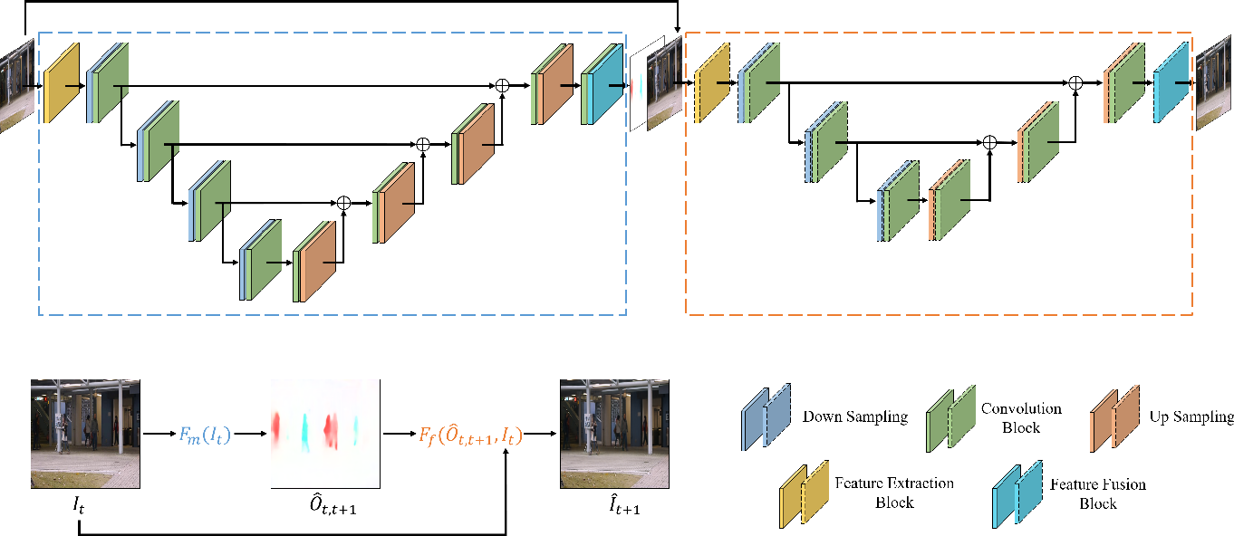 Figure 3 for Video Anomaly Detection By The Duality Of Normality-Granted Optical Flow
