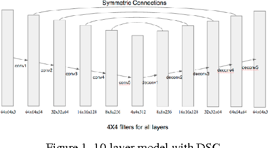 Figure 1 from Image Denoising with Deep Convolutional Neural