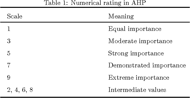 Figure 1 for A DEMATEL-Based Completion Method for Incomplete Pairwise Comparison Matrix in AHP
