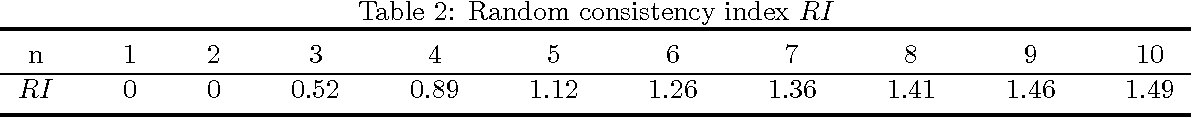Figure 3 for A DEMATEL-Based Completion Method for Incomplete Pairwise Comparison Matrix in AHP