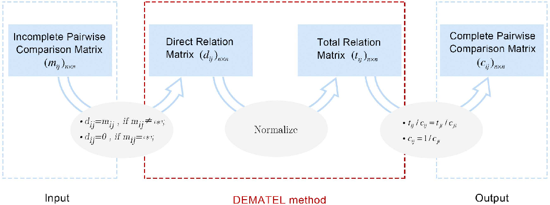 Figure 4 for A DEMATEL-Based Completion Method for Incomplete Pairwise Comparison Matrix in AHP