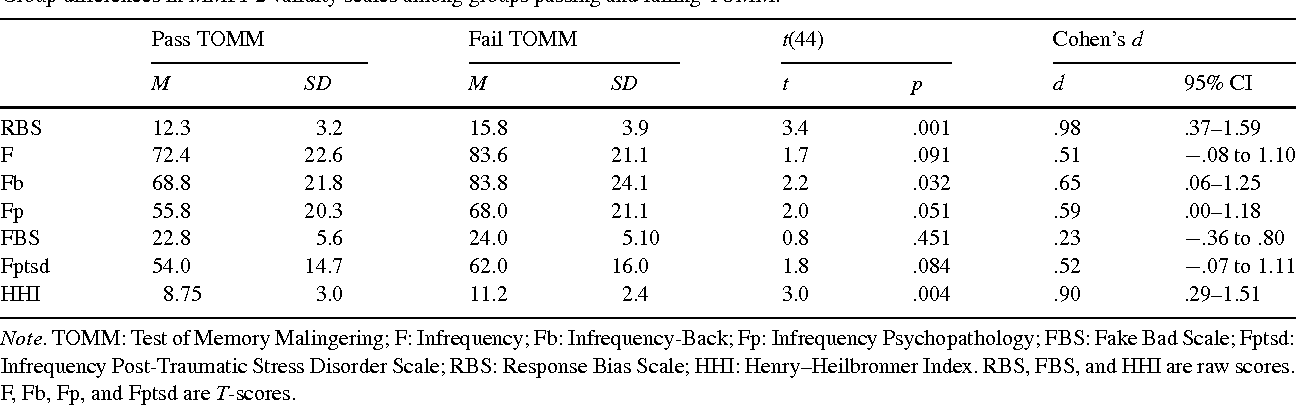 Table 2 from Utility of the response bias scale (RBS) and