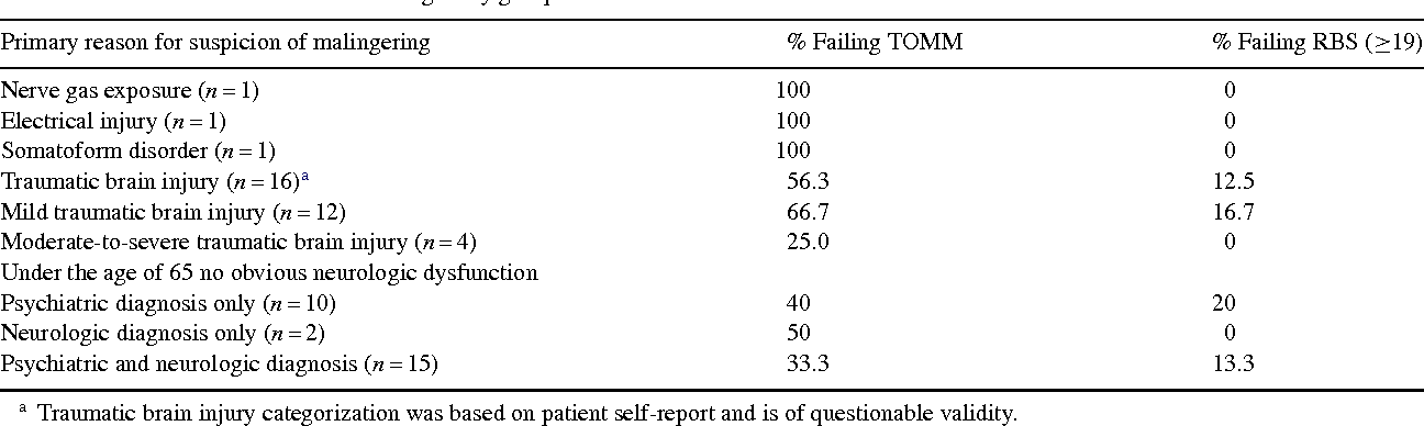 Table 6 from Utility of the response bias scale (RBS) and