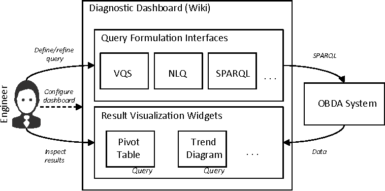 Figure 4 from How Semantic Technologies Can Enhance Data
