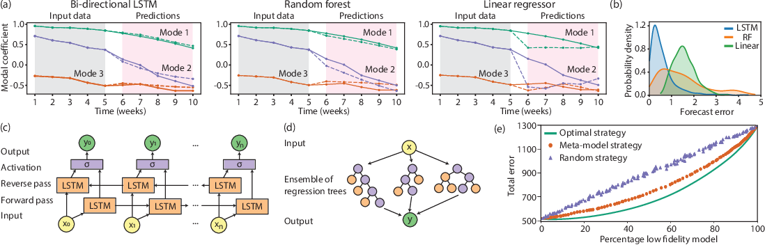 Figure 3 for Meta-modeling strategy for data-driven forecasting