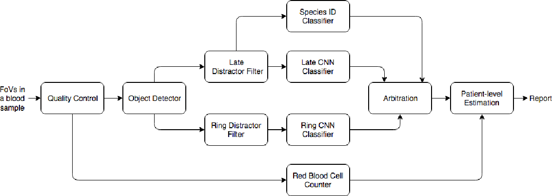 Figure 3 for Fully-automated patient-level malaria assessment on field-prepared thin blood film microscopy images, including Supplementary Information