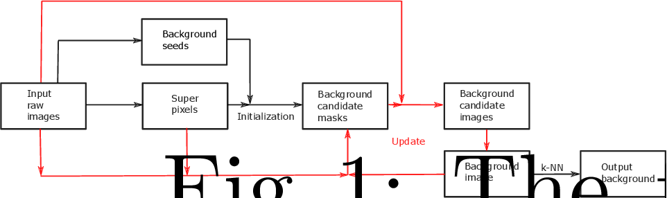 Figure 1 for Superpixel-Based Background Recovery from Multiple Images