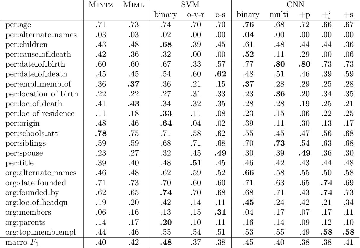 Figure 2 for Type-aware Convolutional Neural Networks for Slot Filling