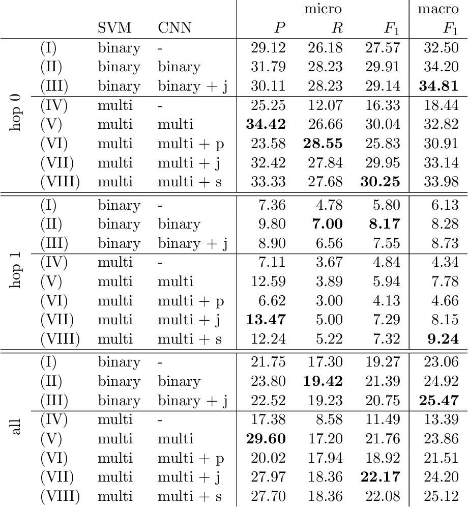 Figure 4 for Type-aware Convolutional Neural Networks for Slot Filling