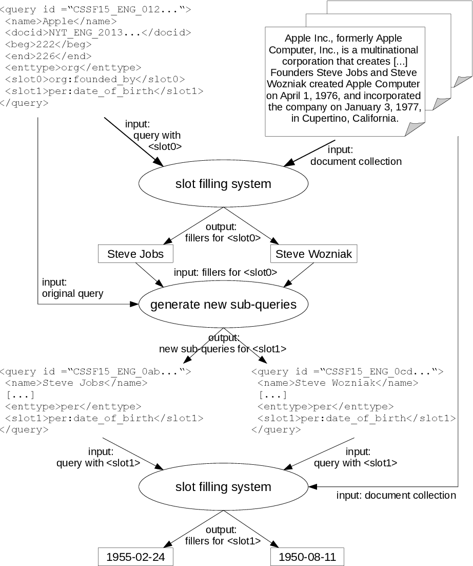 Figure 1 for Type-aware Convolutional Neural Networks for Slot Filling