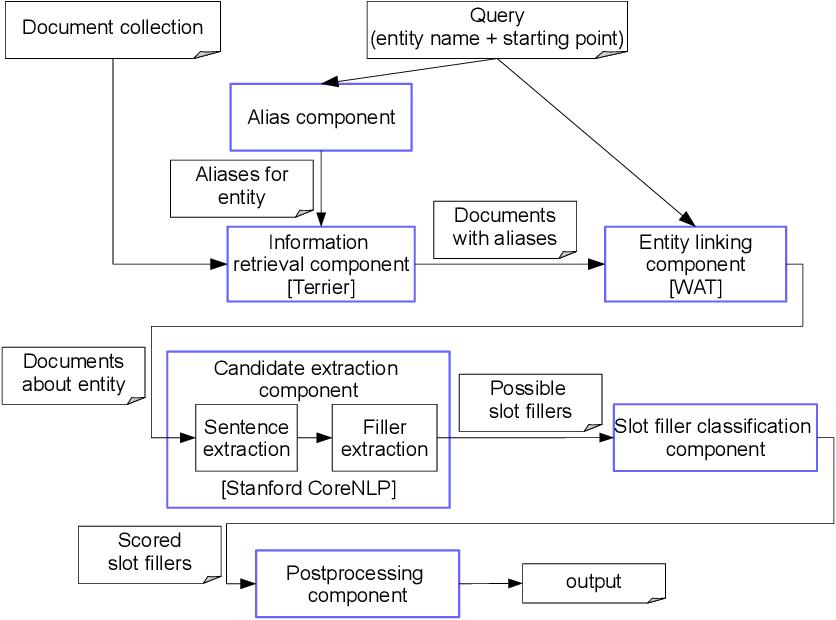 Figure 3 for Type-aware Convolutional Neural Networks for Slot Filling