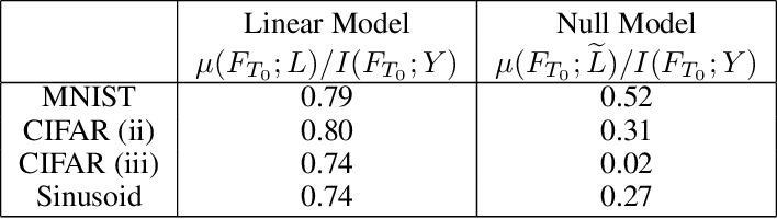 Figure 4 for SGD on Neural Networks Learns Functions of Increasing Complexity