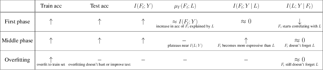 Figure 2 for SGD on Neural Networks Learns Functions of Increasing Complexity